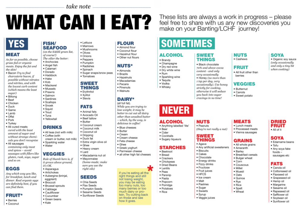 What Can I eat (pic)